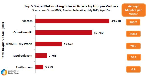 Ranking_redes_sociales_rusia